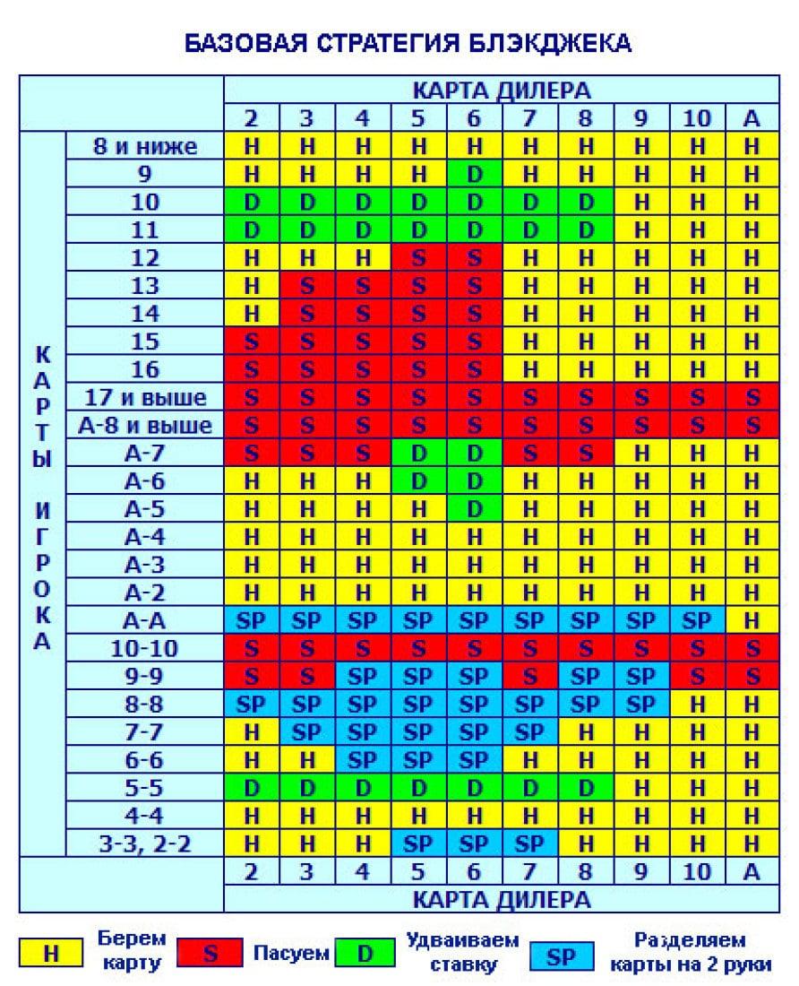 Стратегия ставок на 21 очко в Мелбет